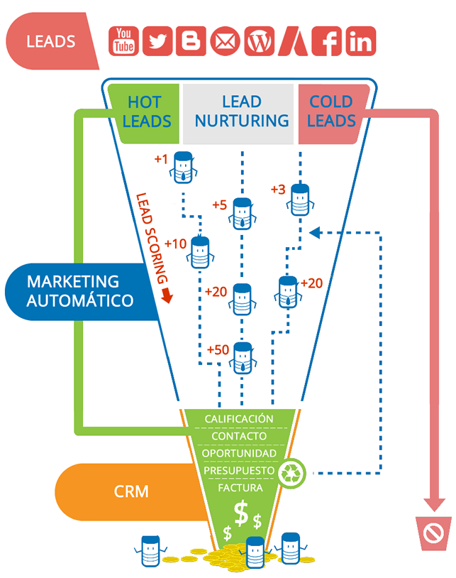 [MAUTIC] Marketing Qualified Lead (MQL) vs. Sales Qualified Lead (SQL) ¿sabes cual es la diferencia?